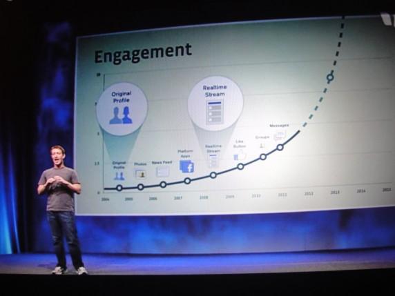 Das Engagement auf Facebook soll gesteigert werden