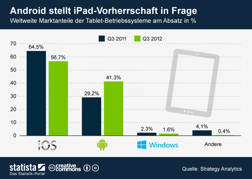 Die Grafik zeigt die weltweiten Marktanteile der Tablet-Betriebssysteme am Absatz.