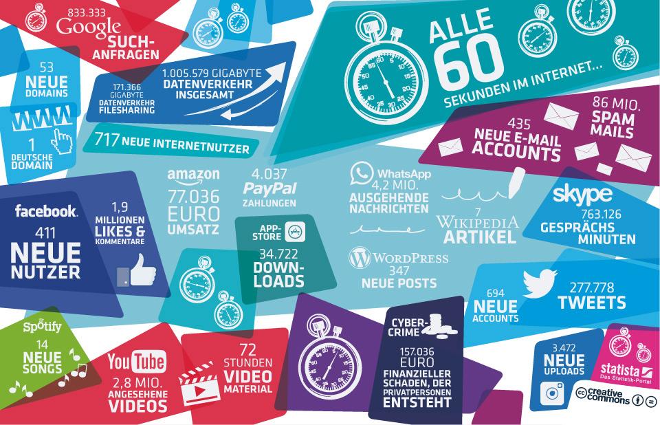 Was passiert in 60 Sekunden im Internet?Zahlen von Amazon, Apple, Cisco, Denic, eBay, Facebook, Google, Instagram, ITU, Microsoft, Radicati, Spotify, Symantec, Twitter, Verisign, WhatsApp, Wikipedia, WordPress & YouTube.