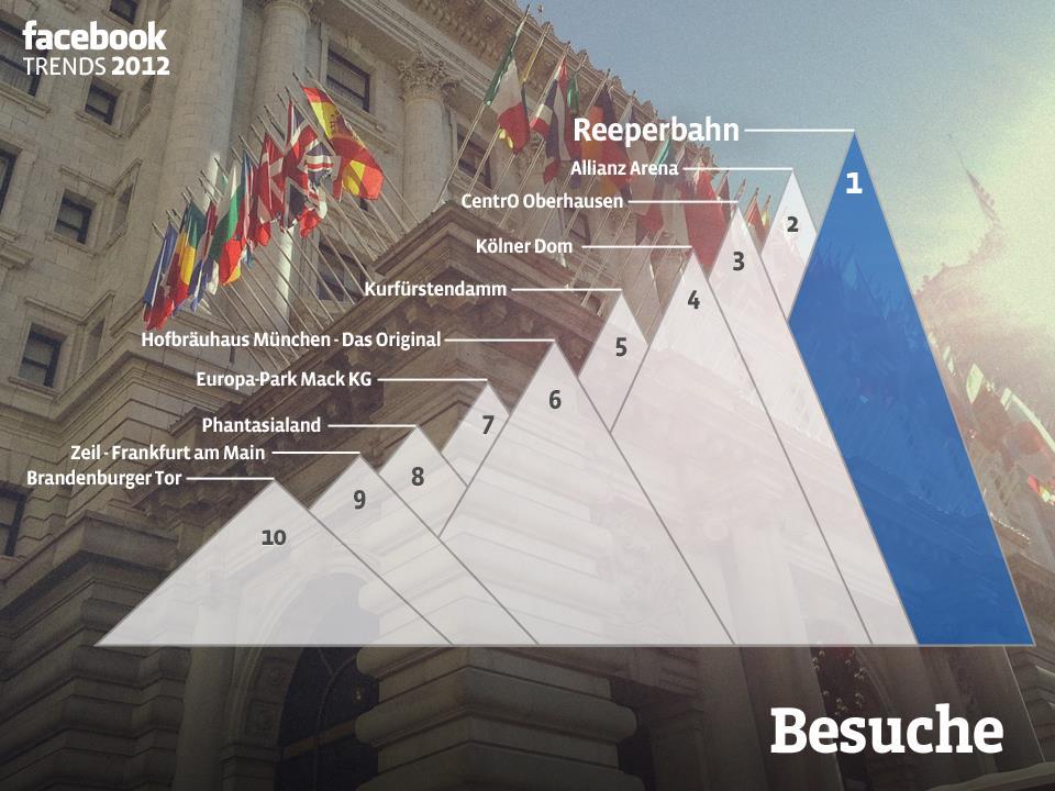 Facebook Trends 2012: Orte