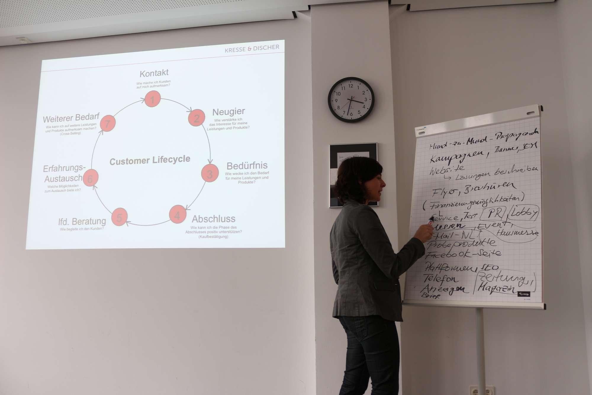 Petra Keller notiert Kontakte zwischen Kunden und Unternehmen im Customer Lifecycle