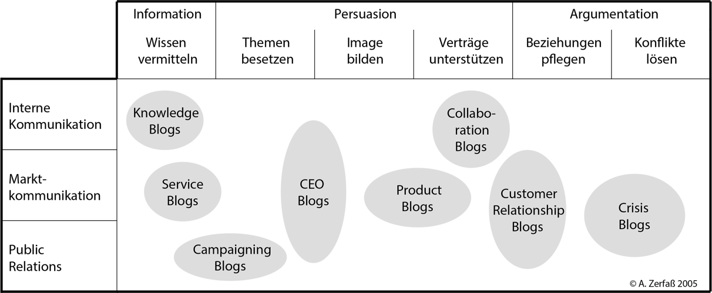 Einsatzmöglichkeiten von Corporate Blog